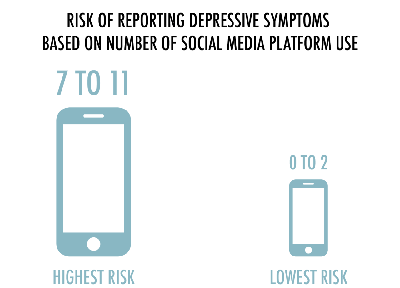 How Heavy Use Of Social Media Is Linked >> A Guide To Understanding Social Media And Depression
