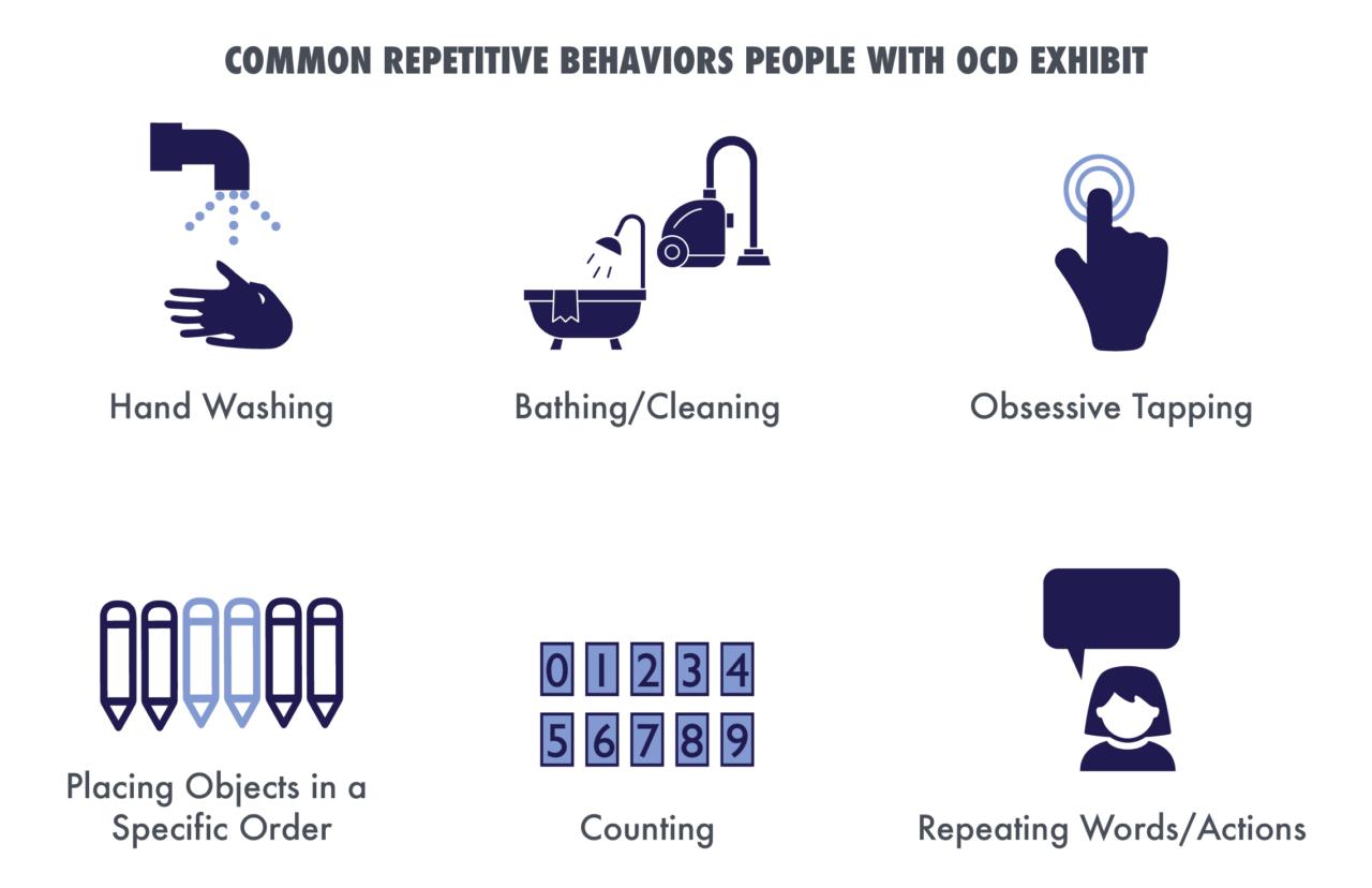 obsessive compulsive disorder - repetitive behaviors